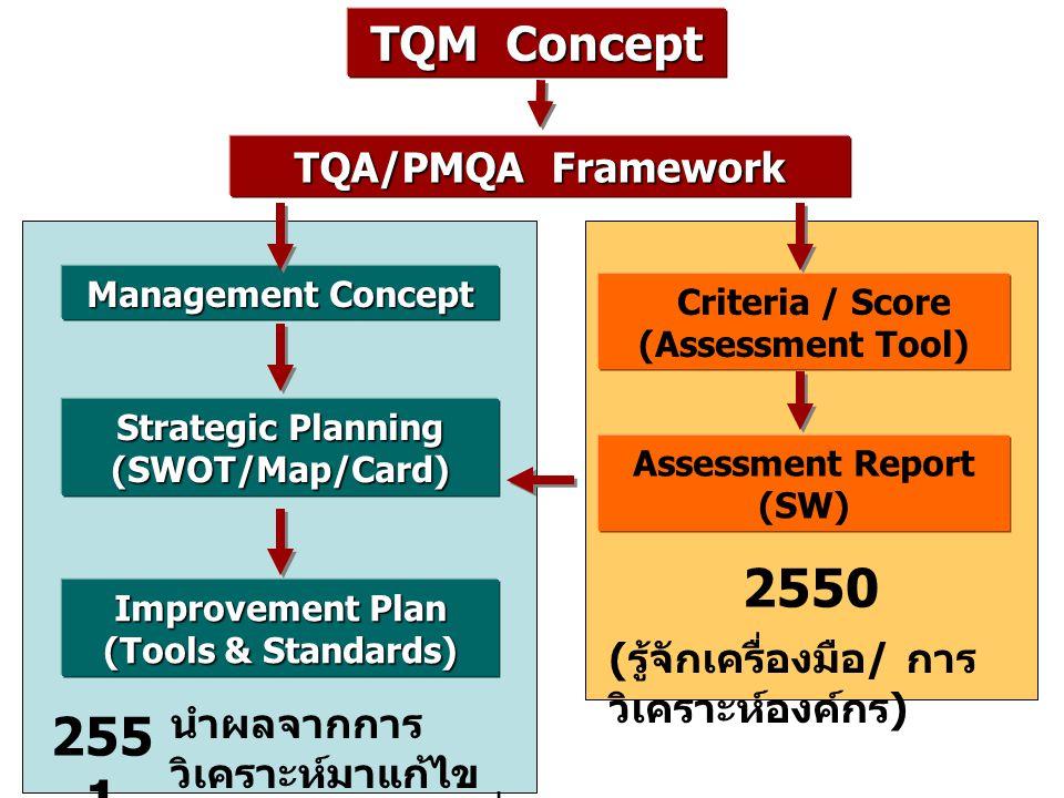 2550 2551 TQM Concept TQA/PMQA Framework