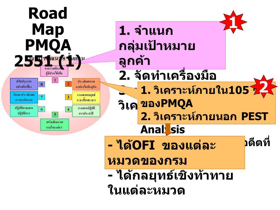 Road Map 1 PMQA 2551 (1) 2 1. จำแนกกลุ่มเป้าหมายลูกค้า