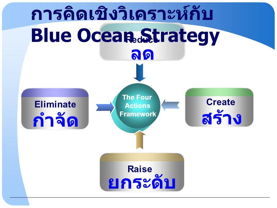 การคิดเชิงวิเคราะห์กับ Blue Ocean Strategy