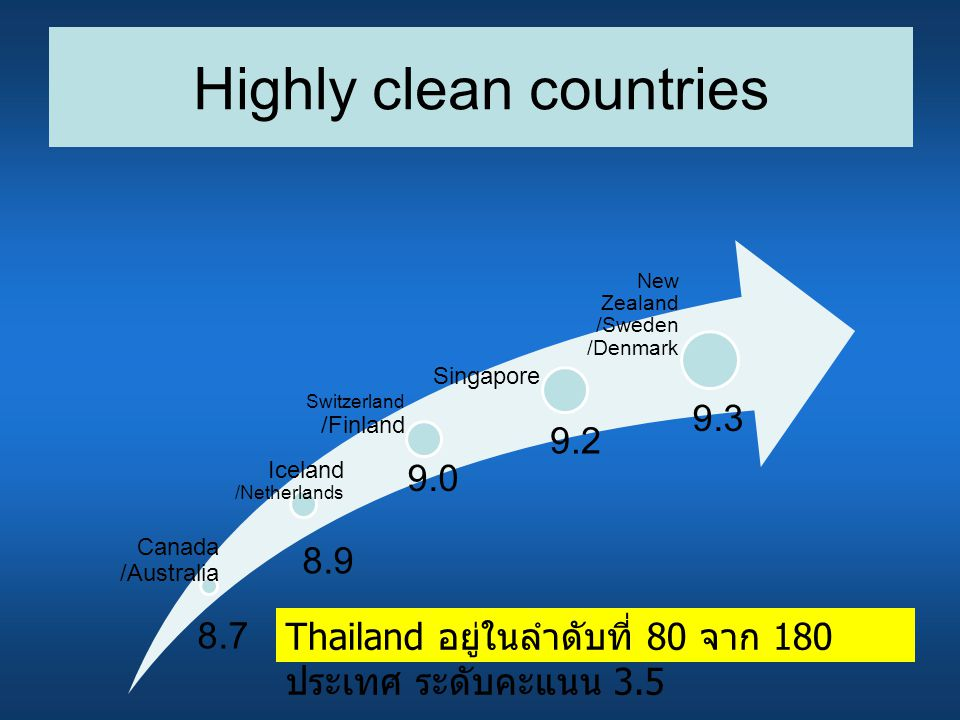 Highly clean countries