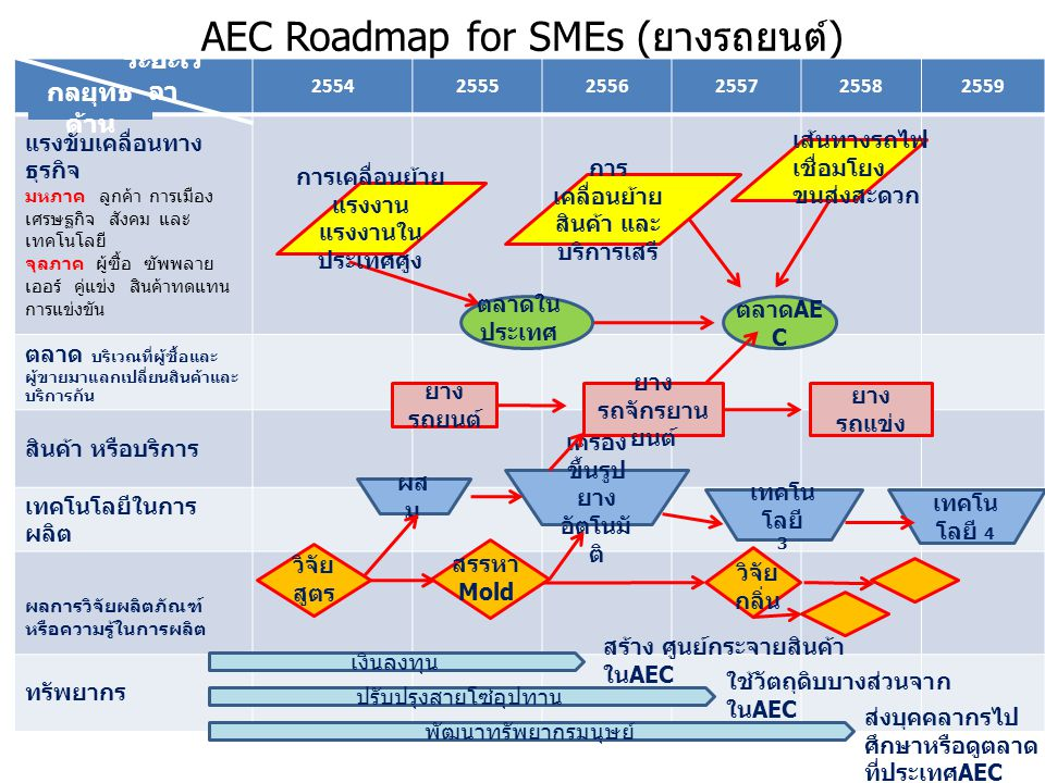 AEC Roadmap for SMEs (ยางรถยนต์)