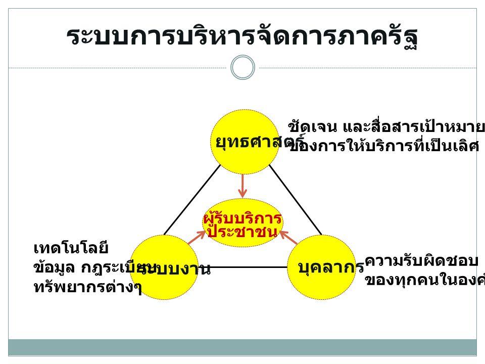 ระบบการบริหารจัดการภาครัฐ