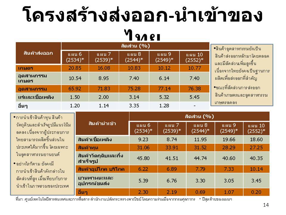 โครงสร้างส่งออก-นำเข้าของไทย
