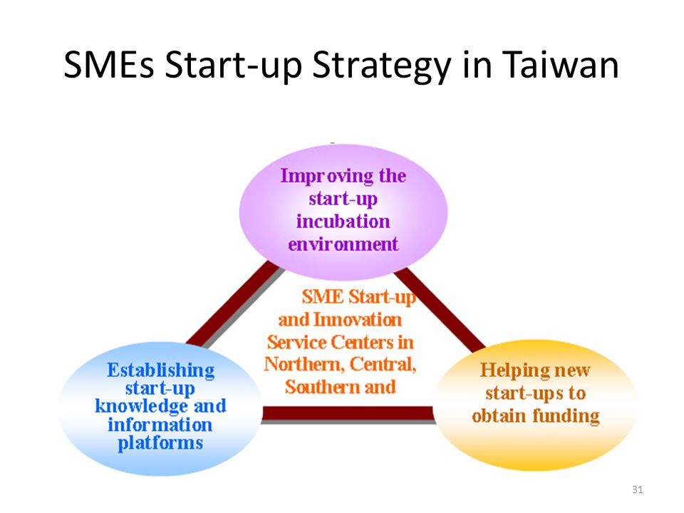 SMEs Start-up Strategy in Taiwan
