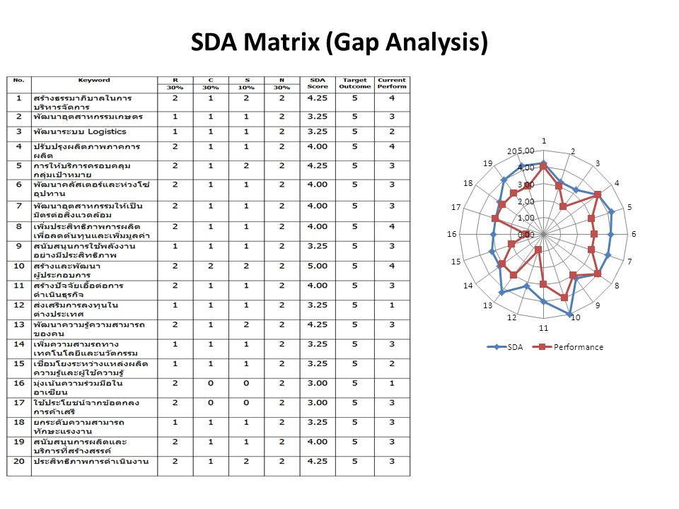 SDA Matrix (Gap Analysis)