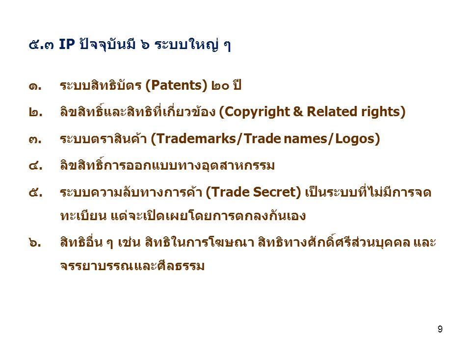 ๕.๓ IP ปัจจุบันมี ๖ ระบบใหญ่ ๆ