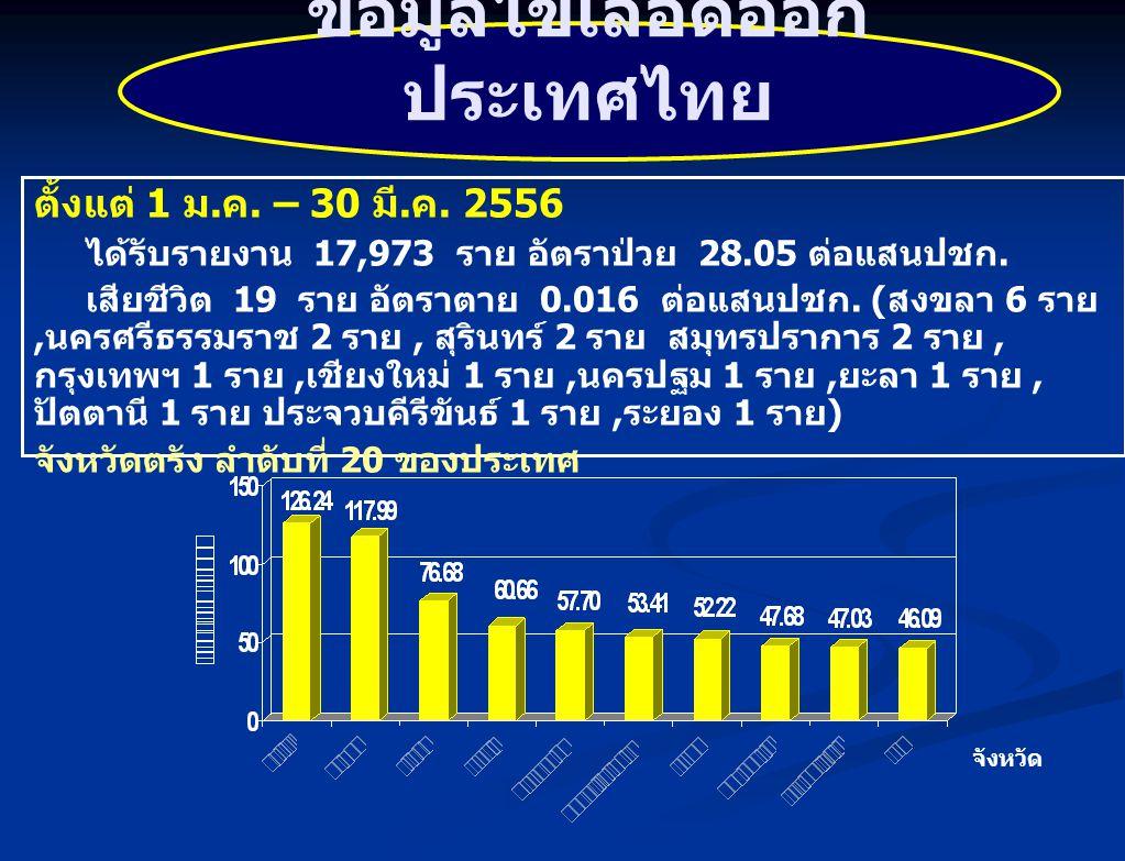 ข้อมูลไข้เลือดออกประเทศไทย