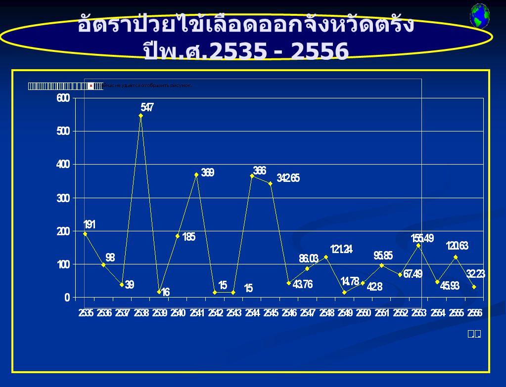 อัตราป่วยไข้เลือดออกจังหวัดตรัง ปีพ.ศ.2535 - 2556