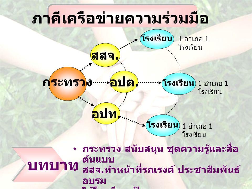 ภาคีเครือข่ายความร่วมมือ