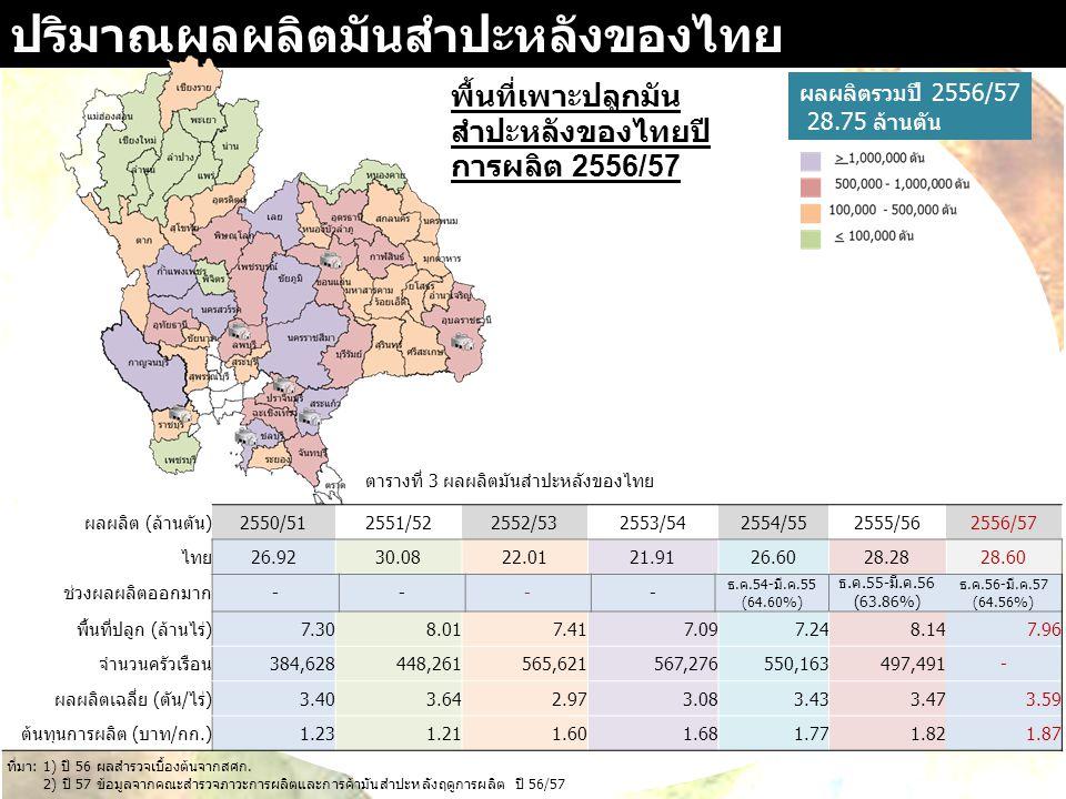 ปริมาณผลผลิตมันสำปะหลังของไทย