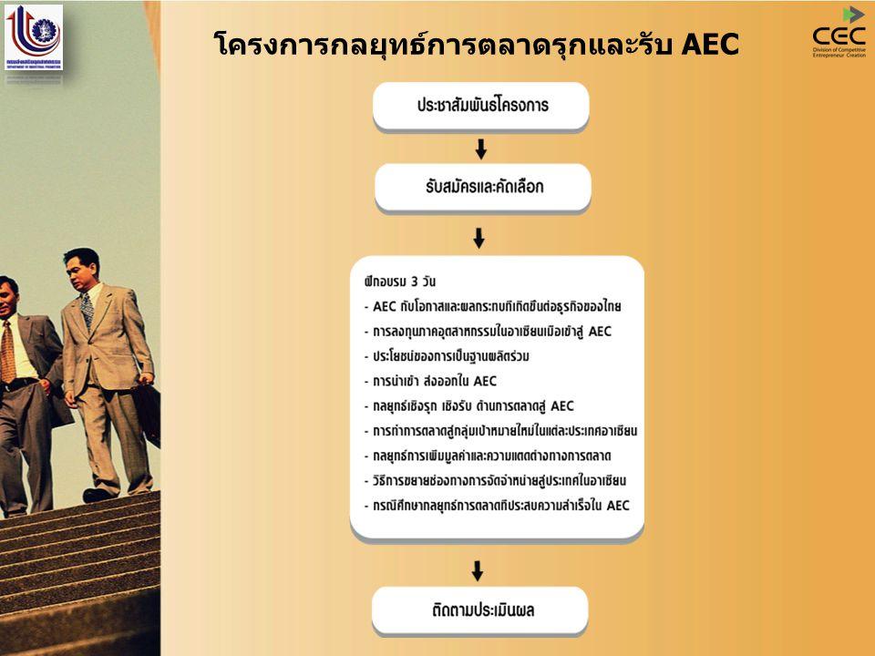 โครงการกลยุทธ์การตลาดรุกและรับ AEC