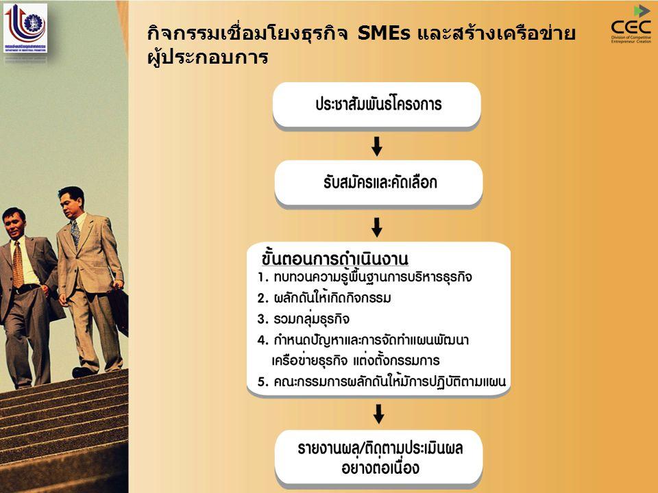 กิจกรรมเชื่อมโยงธุรกิจ SMEs และสร้างเครือข่าย