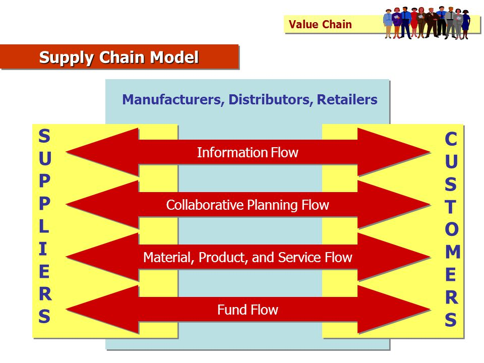 C S U U S P T O L I M E E R R Supply Chain Model
