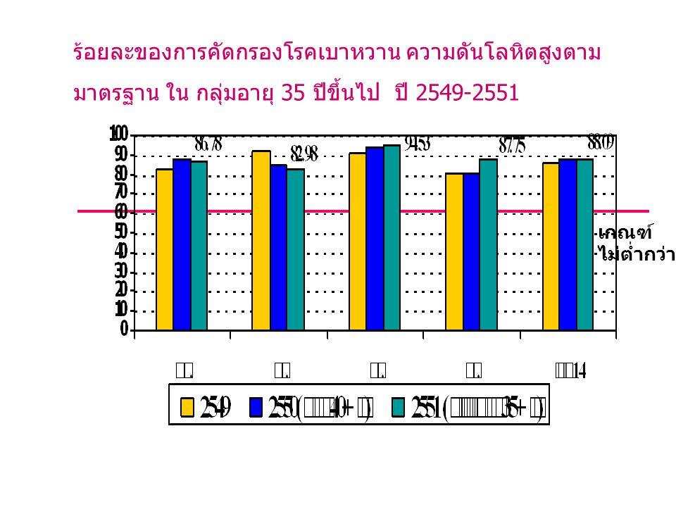 ร้อยละของการคัดกรองโรคเบาหวาน ความดันโลหิตสูงตามมาตรฐาน ใน กลุ่มอายุ 35 ปีขึ้นไป ปี 2549-2551