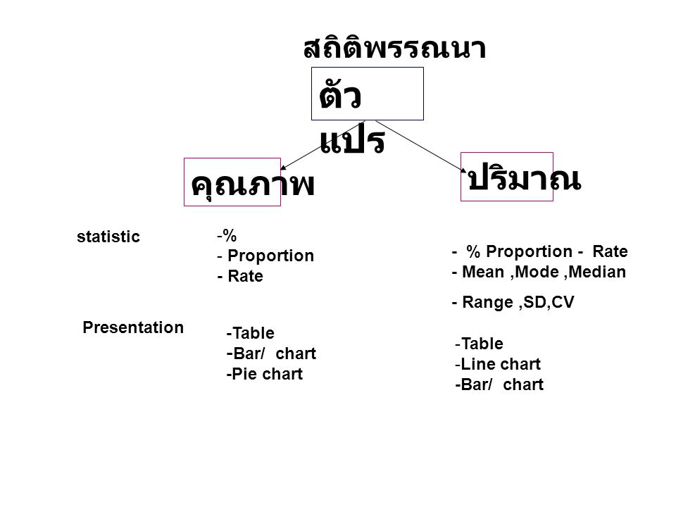 ตัวแปร ปริมาณ คุณภาพ สถิติพรรณนา statistic % Proportion - Rate
