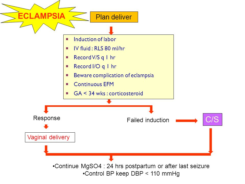 ECLAMPSIA C/S Plan deliver Response Failed induction Vaginal delivery