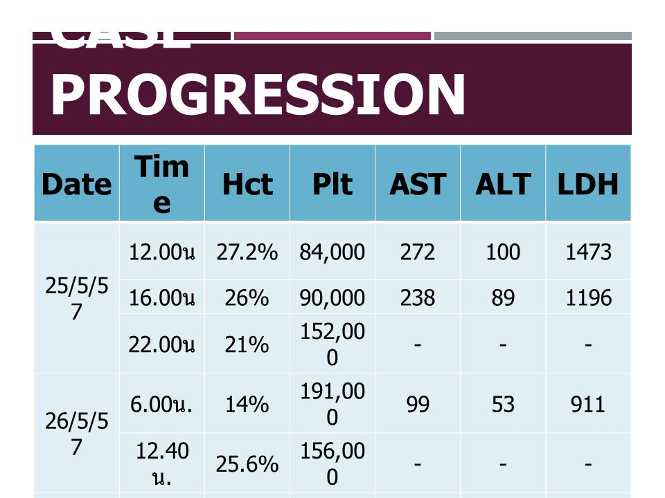 Case Progression Date Time Hct Plt AST ALT LDH 25/5/57 12.00น 27.2%