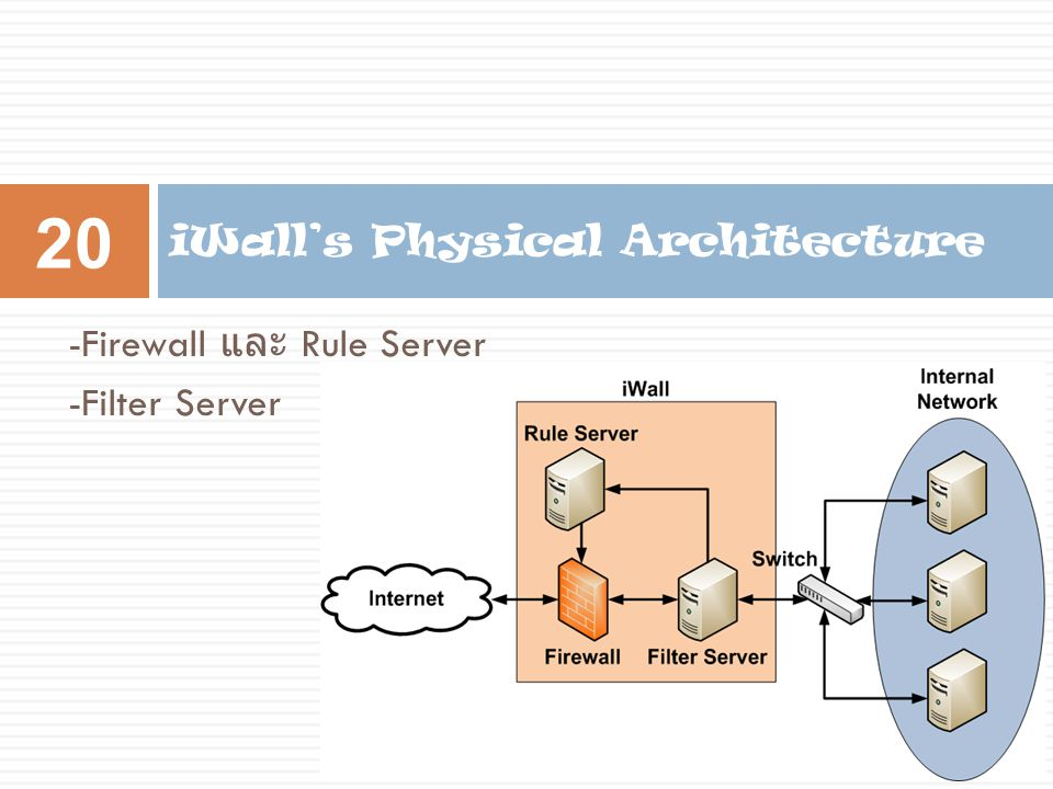 iWall's Physical Architecture