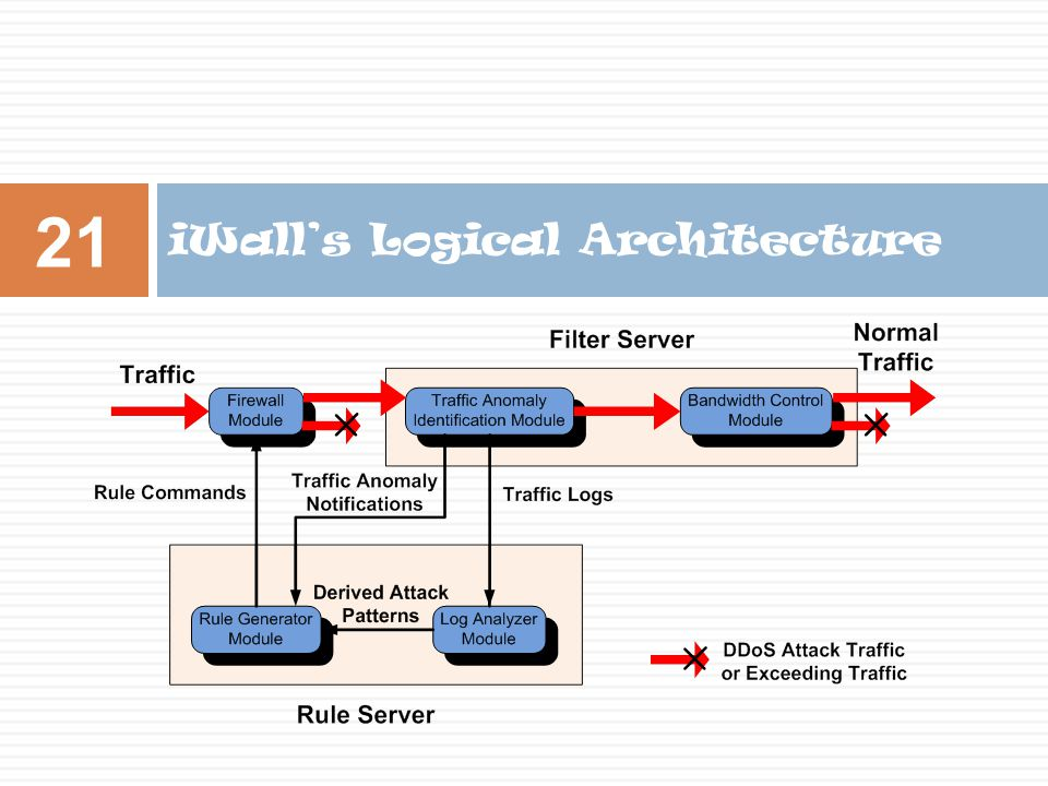 iWall's Logical Architecture