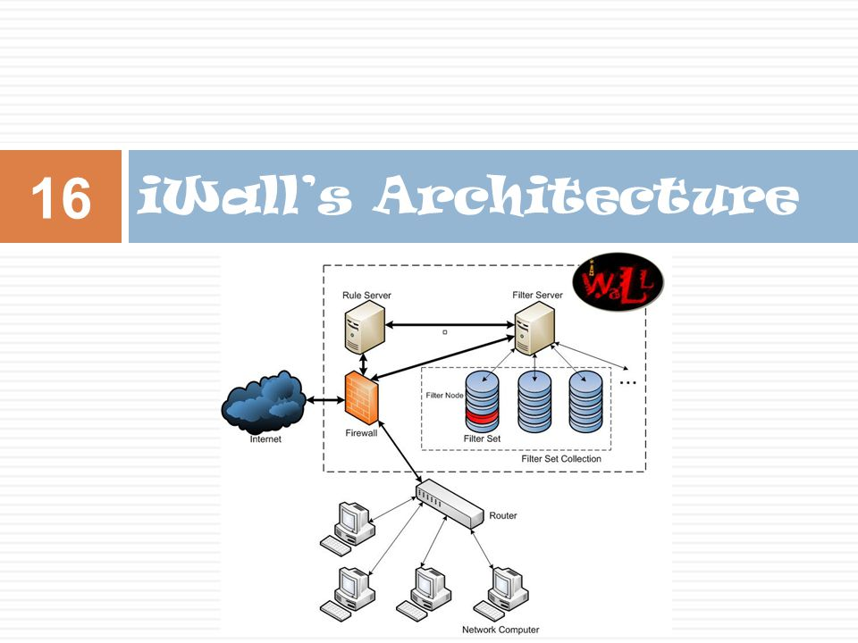 iWall's Architecture