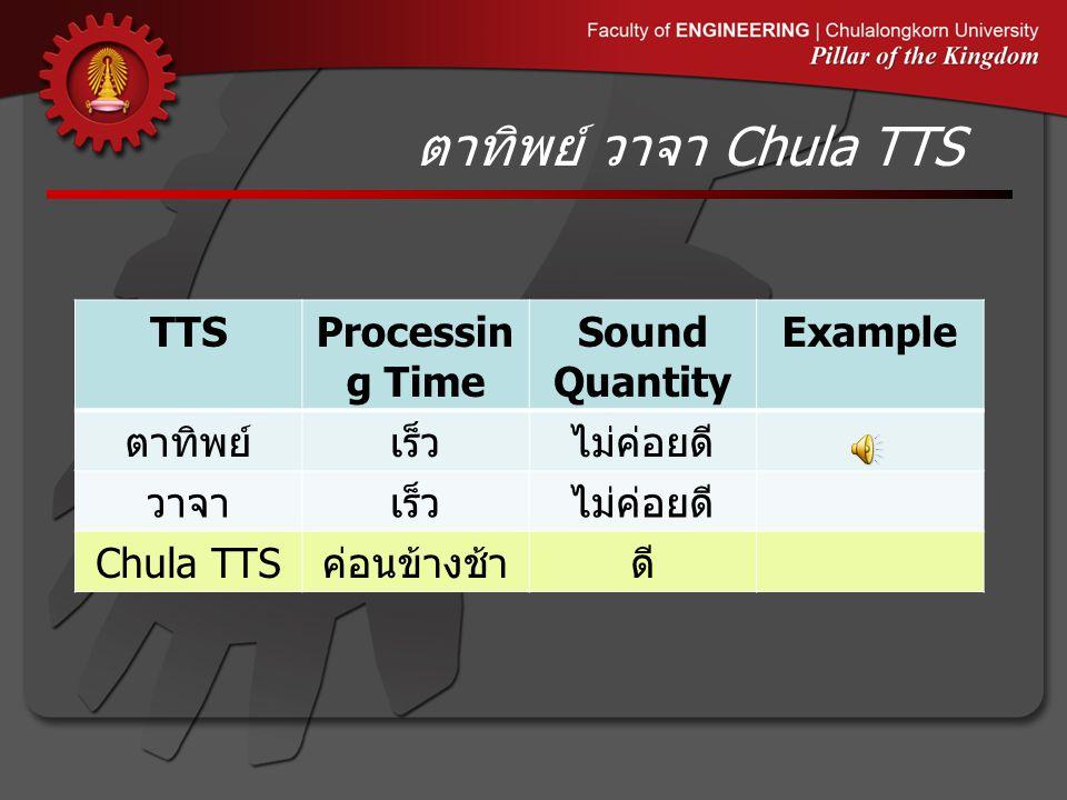 ตาทิพย์ วาจา Chula TTS TTS Processing Time Sound Quantity Example