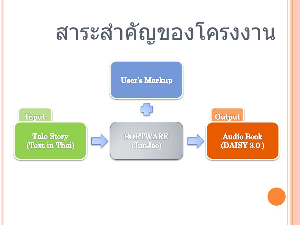 Tale Story (Text in Thai)