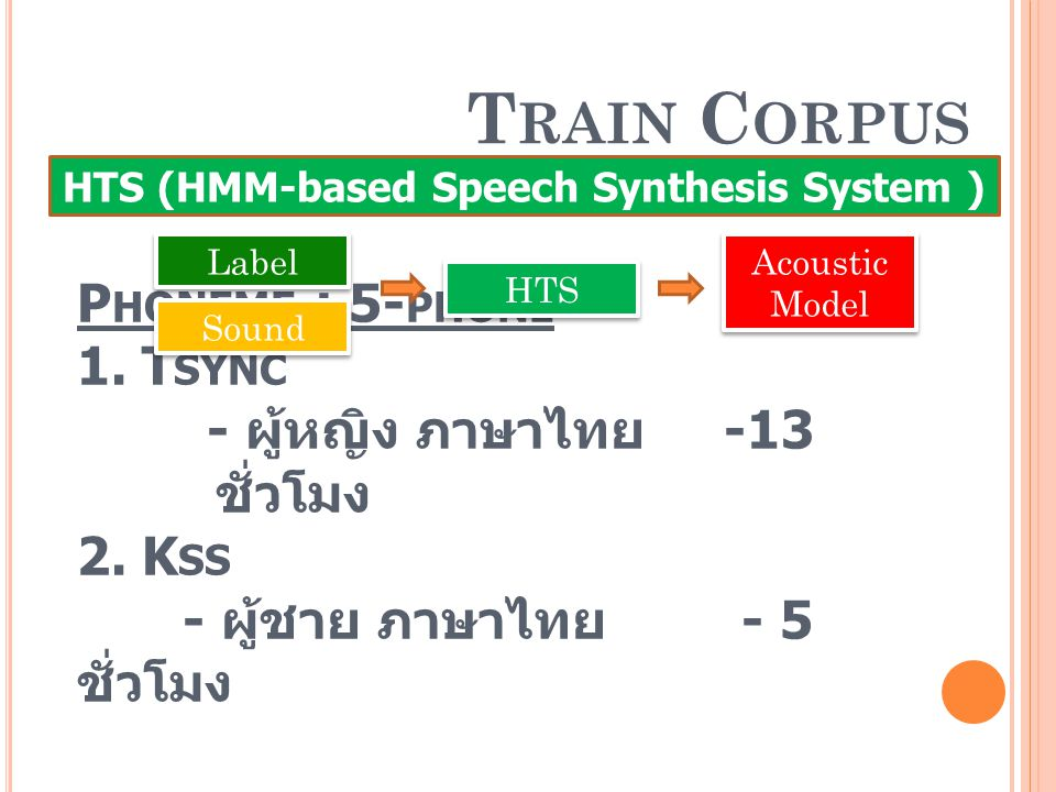 HTS (HMM-based Speech Synthesis System )
