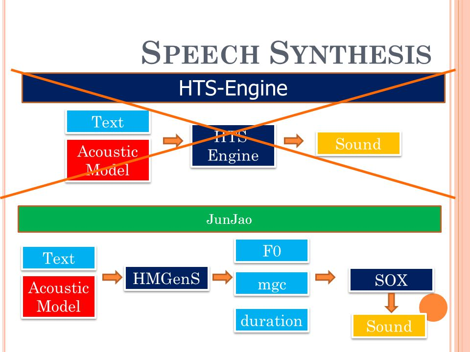 Speech Synthesis HTS-Engine Text HTS-Engine Sound Acoustic Model F0