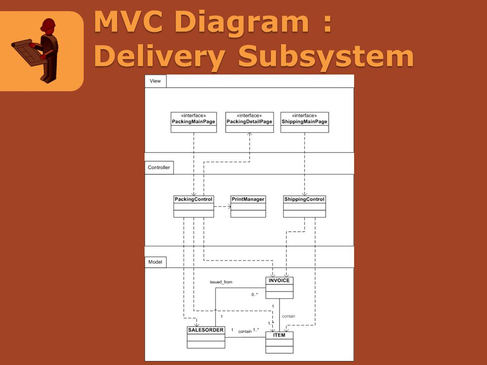 MVC Diagram : Delivery Subsystem