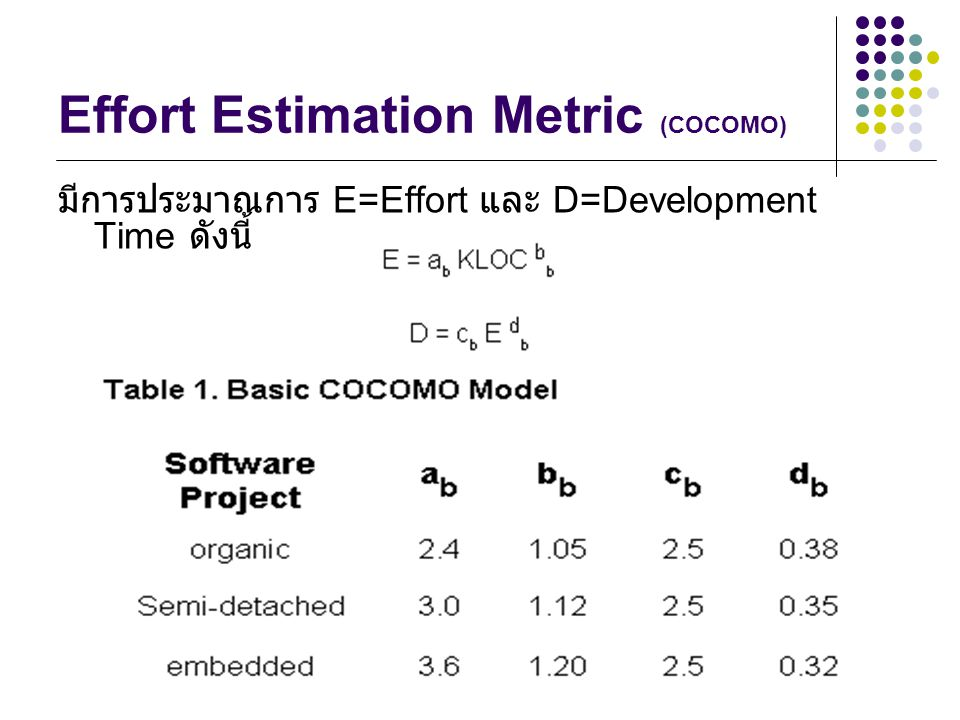 Effort Estimation Metric (COCOMO)