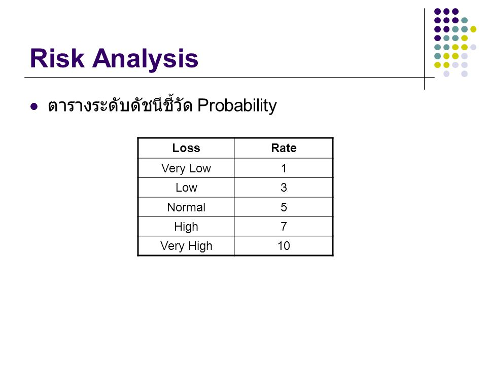 Risk Analysis ตารางระดับดัชนีชี้วัด Probability Loss Rate Very Low 1