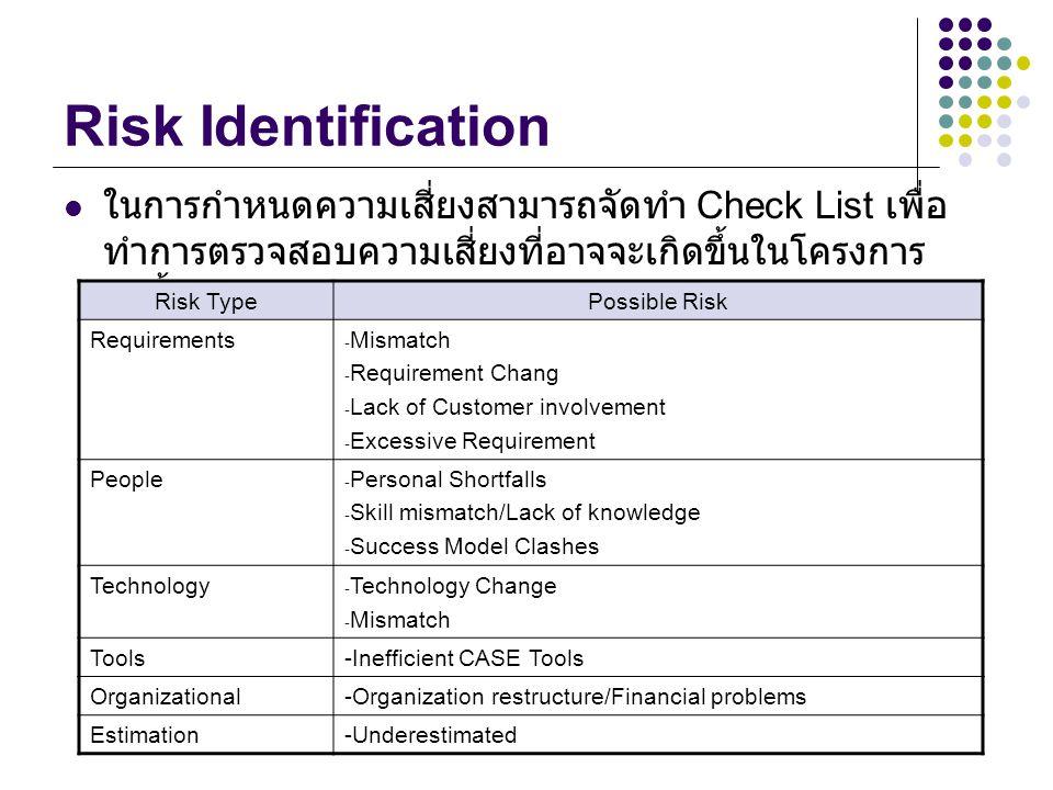 Risk Identification ในการกำหนดความเสี่ยงสามารถจัดทำ Check List เพื่อทำการตรวจสอบความเสี่ยงที่อาจจะเกิดขึ้นในโครงการดังนี้