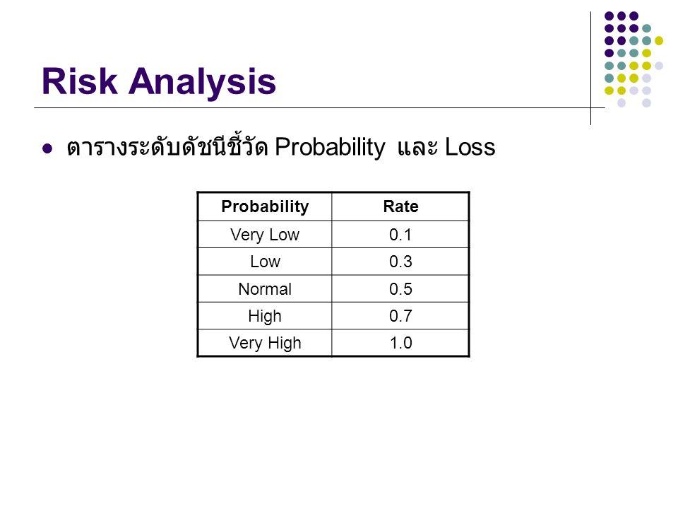Risk Analysis ตารางระดับดัชนีชี้วัด Probability และ Loss Probability