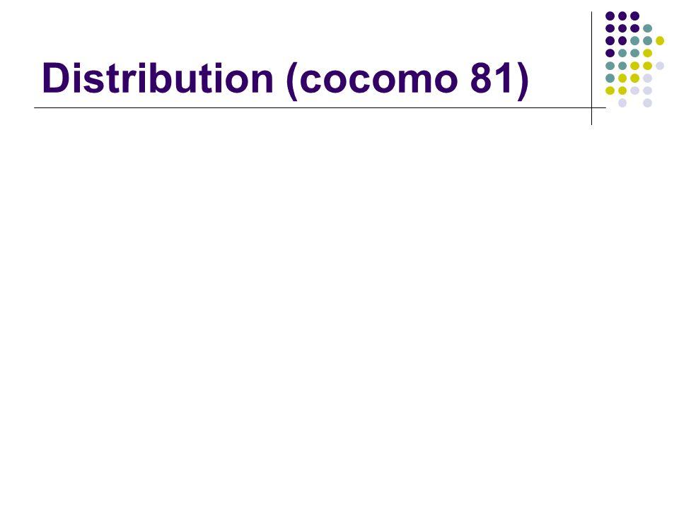 Distribution (cocomo 81)