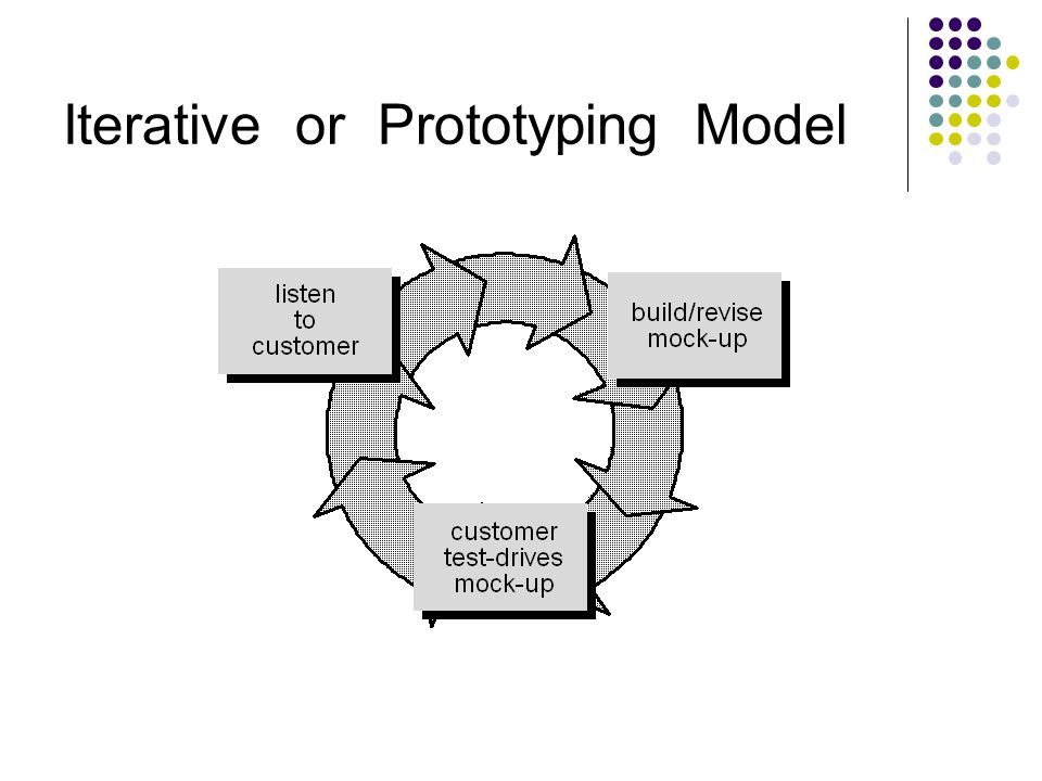 Iterative or Prototyping Model