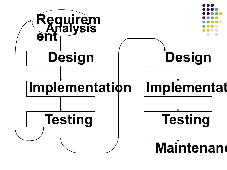 Design Requirement Analysis Implementation Maintenance Testing