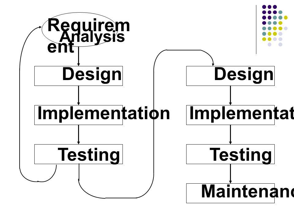 Design Requirement Analysis Implementation Maintenance Testing