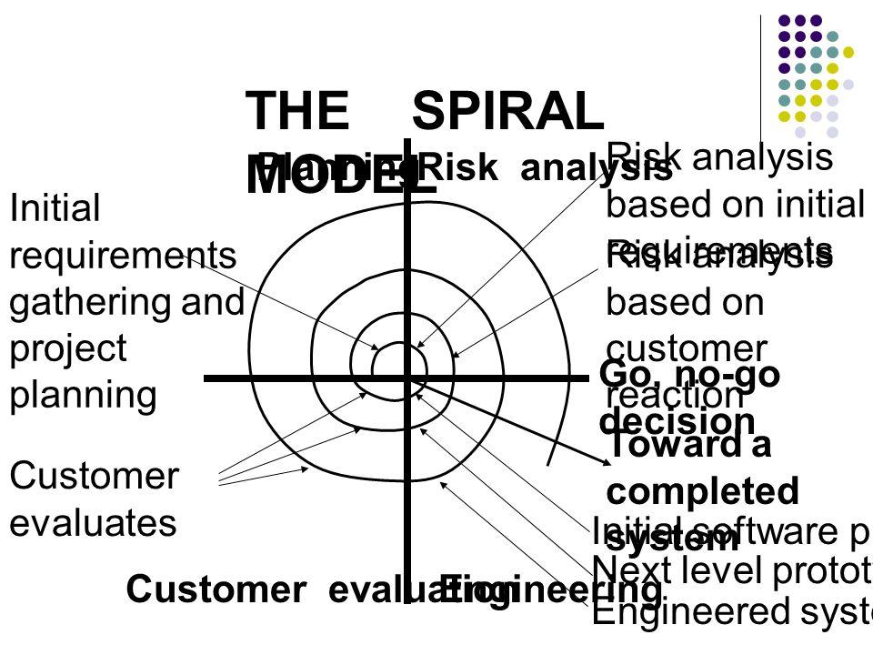 THE SPIRAL MODEL Go, no-go decision