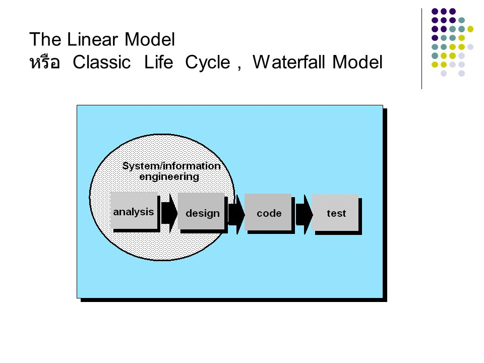 The Linear Model หรือ Classic Life Cycle , Waterfall Model