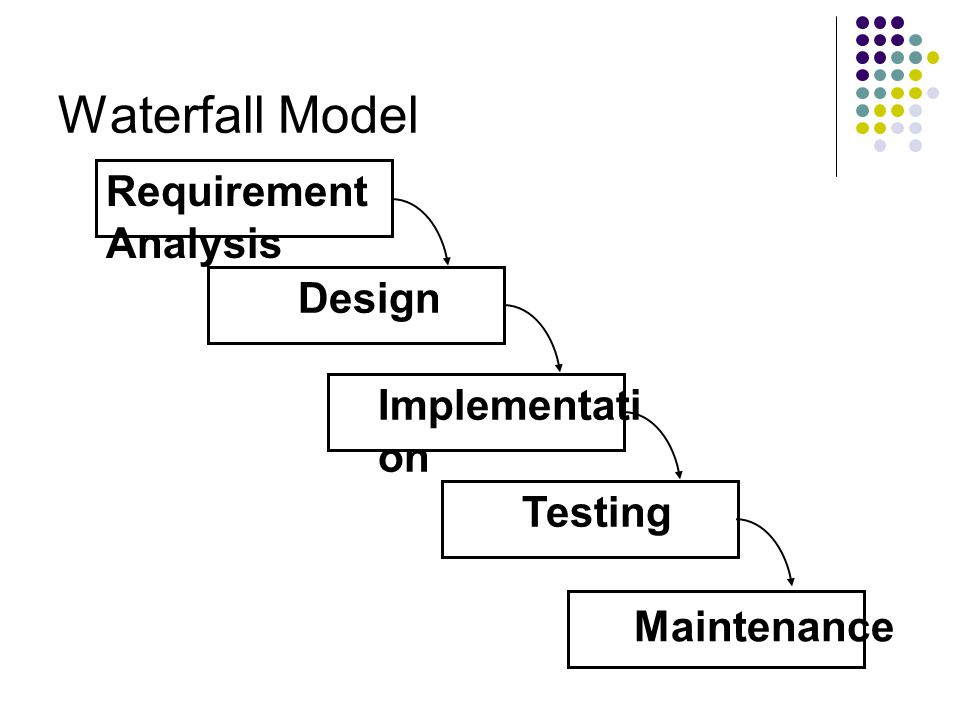 Waterfall Model Requirement Analysis Design Implementation Testing