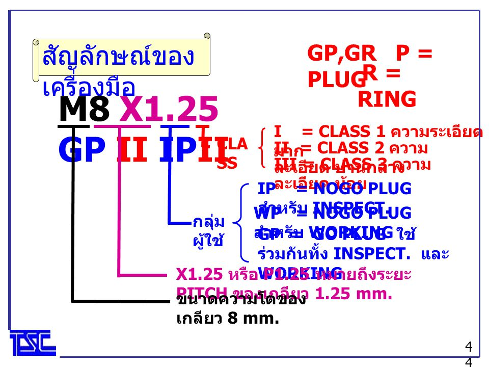 M8 X1.25 GP II IPII สัญลักษณ์ของเครื่องมือ GP,GR P = PLUG R = RING