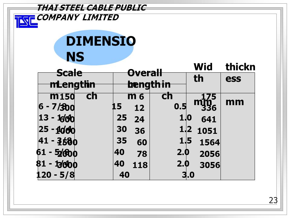 DIMENSIONS Scale Length mm inch Overall Length Width mm thickness mm