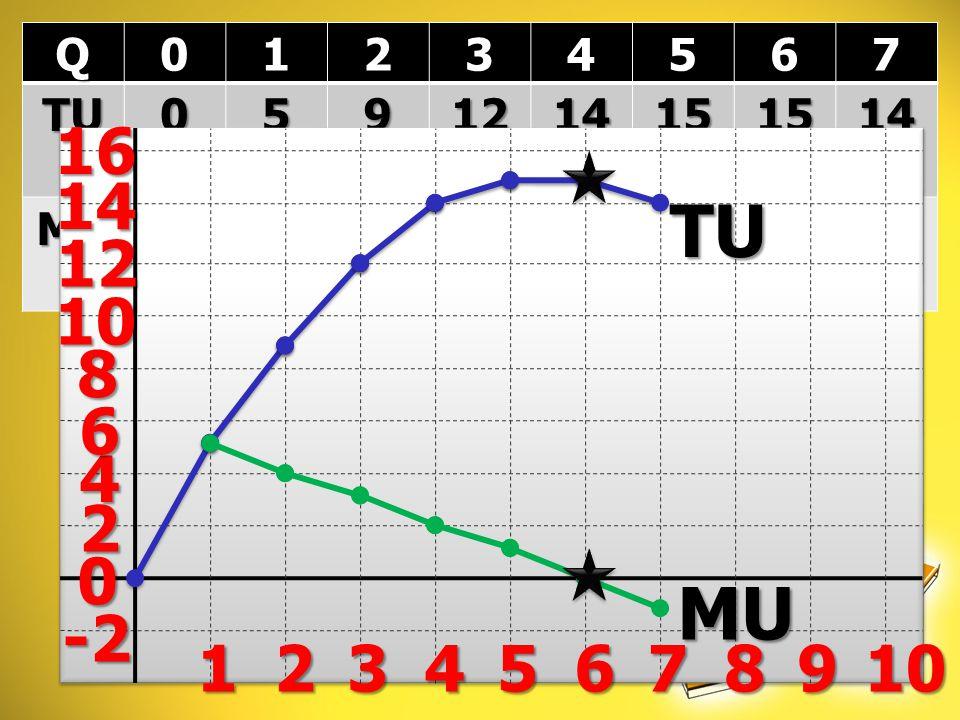 Q 1 2 3 4 5 6 7 TU 9 12 14 15 MU -2 2 4 6 8 10 12 14 16 1 3 5 7 9 TU 5 4 3 2 1 -1 MU