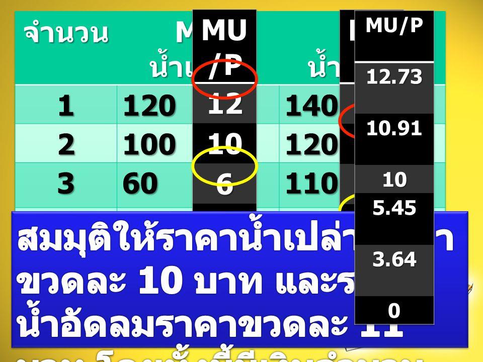จำนวน MU น้ำเปล่า. MU น้ำอัดลม. 1. 120. 140. 2. 100. 3. 60. 110. 4. 30. 5. 20. 40. 6.