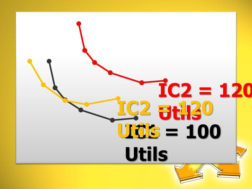 IC2 = 120 Utils IC2 = 120 Utils IC1 = 100 Utils