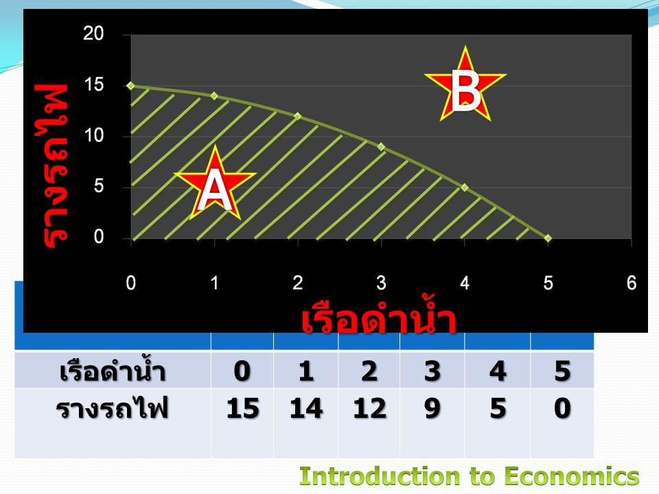 B A แผนการผลิต A B C D E F เรือดำน้ำ 1 2 3 4 5 รางรถไฟ 15 14 12 9