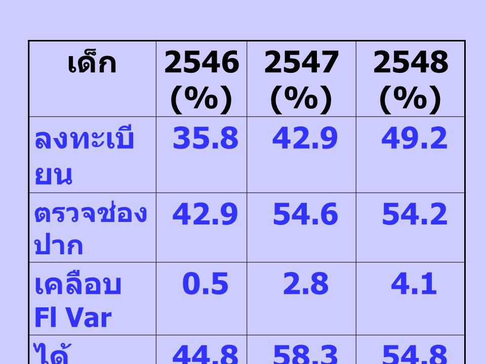 เด็ก 2546 (%) 2547 (%) 2548 (%) ลงทะเบียน 35.8 42.9 49.2 54.6 54.2