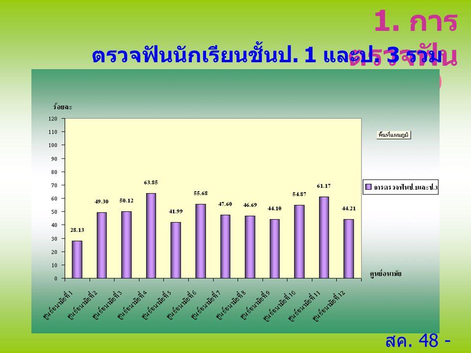 1. การตรวจฟัน ตรวจฟันนักเรียนชั้นป. 1 และป. 3 รวม 880,859 คน (49.98 %)