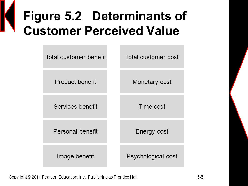 Figure 5.2 Determinants of Customer Perceived Value
