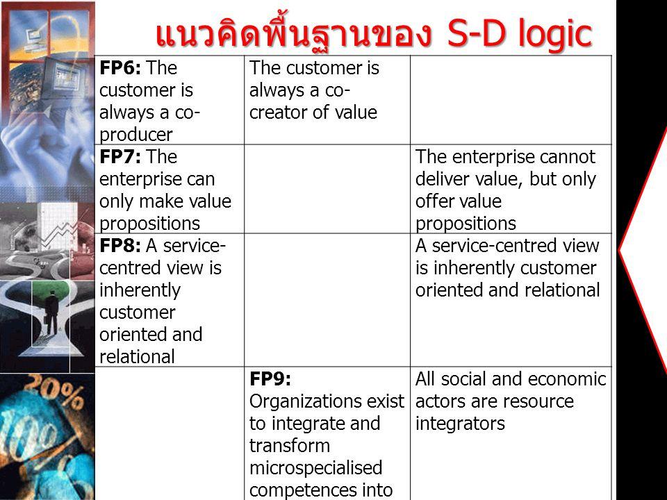 แนวคิดพื้นฐานของ S-D logic